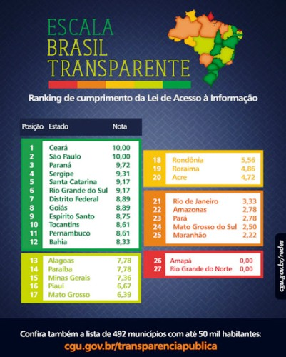 brasiltransparente