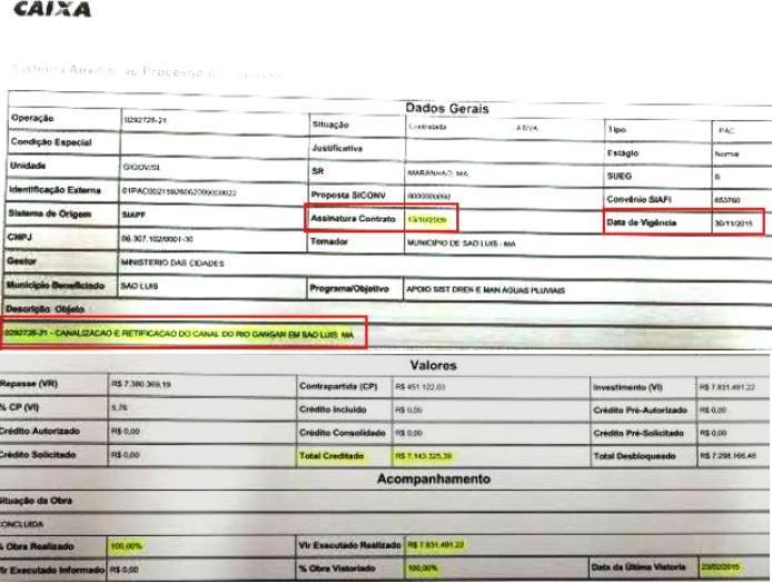 Documento da caixa mostra que foram feitas no Gangan apenas obras de