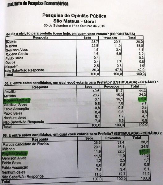 Os números da Econométrica
