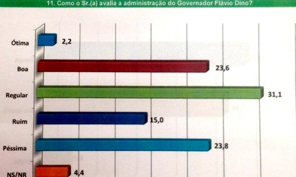 """A avaliação de Dino: índices os que consideram o governo péssimo já é maior que a dos """"bons""""..."""