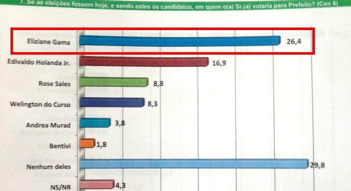 No cenário sem o PSDB, Eliziane herda os votos tucanos e supera os 26%