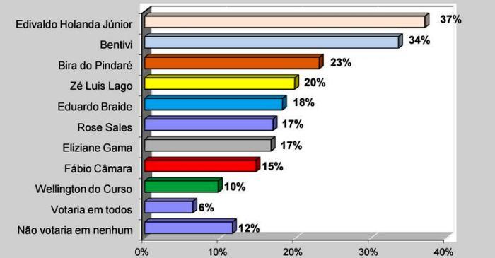 Índice de rejeição de Edivaldo Júnior é o maior dentre todos os candidatos, segundo a Exata