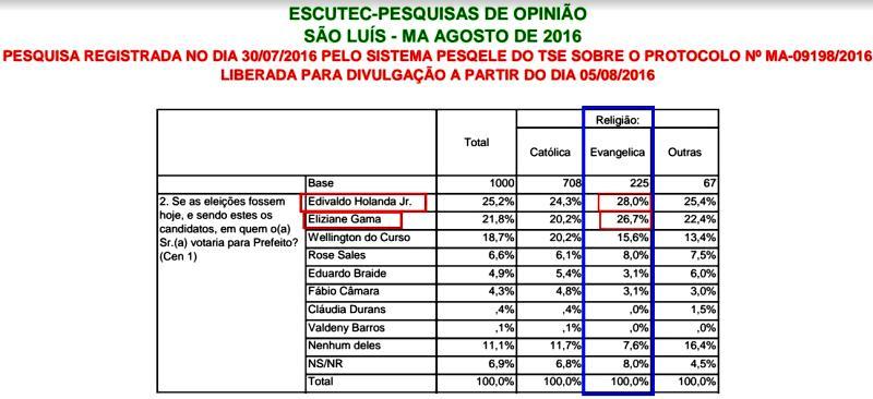 Gráfico do último levantamento Escutec mostra como se dividem os evangélicos em São Luís