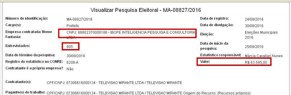 Pesquisa do Ibope, instituto renomado no país custa R$ 63,5 mil para 805 entrevistas....