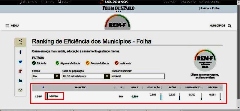 O ranking da Folha e o destaque para Mirinzal