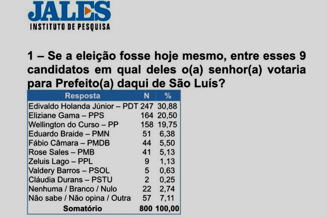 Os números do Instituto Jales